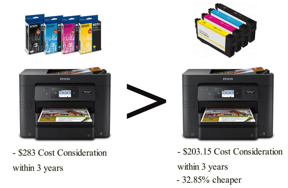 Epson WorkForce Pro WF-4730 with CompandSave Remanufactured Cartridges has a 32.85% cheaper Cost Consideration.