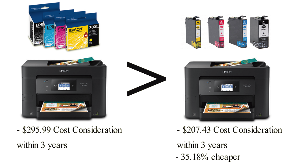 Epson WorkForce Pro WF-3720 with CompandSave Cartridges has 35.18% cheaper Cost Consideration.