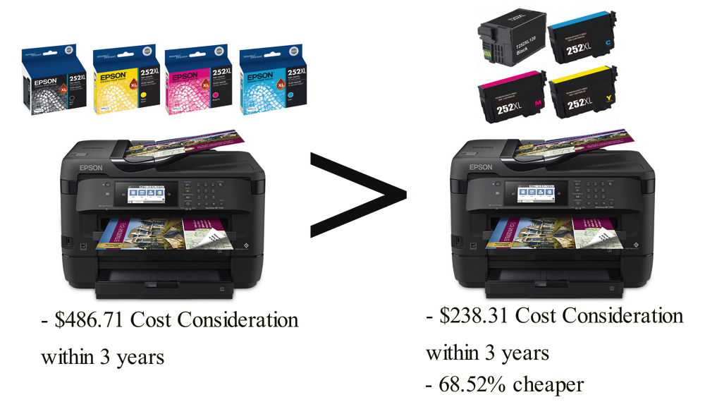 Epson WorkForce WF-7720 with CompandSave Compatible Cartridges has a 68.52% cheaper Cost Consideration.
