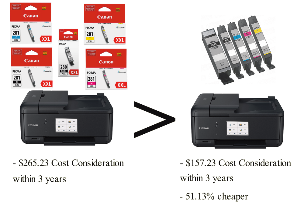 PIXMA TR8520 with CompandSave Compatible Cartridges has a 51.13% cheaper Cost Consideration.