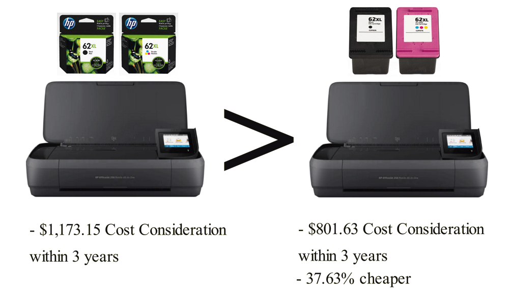 HP OfficeJet 250 with CompandSave Compatible Cartridges has 37.63% cheaper Cost Consideration.