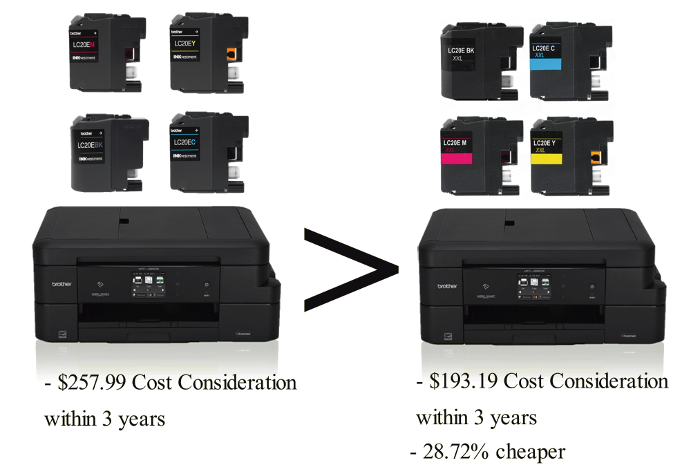 Brother INKvestment MFC-J985DW with CompandSave Compatible Cartridges has a 28.72% cheaper Cost Consideration.