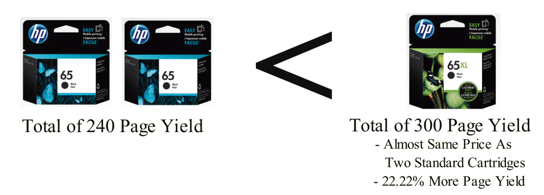 HP65XL has 22.22% more Page Yield than two HP 65 Cartridges despite having the same price.