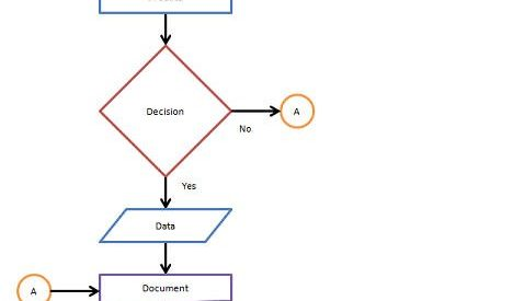 A Comprehensive Guide to Flowchart with 50+ Examples