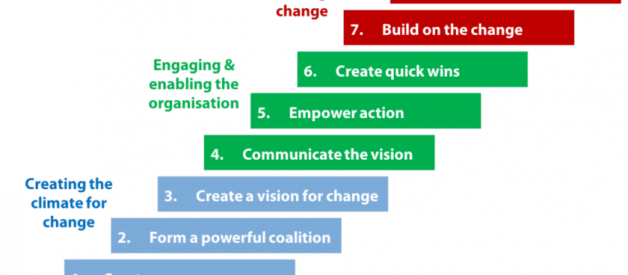 A Comprehensive Guide to Kotter's 8 Step Model of Change