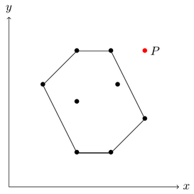 A gentle introduction to the convex hull problem