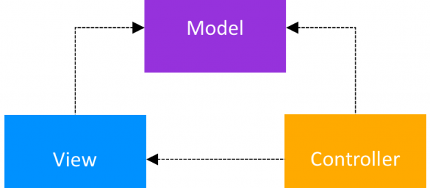 Android Architecture Patterns Part 1: Model-View-Controller