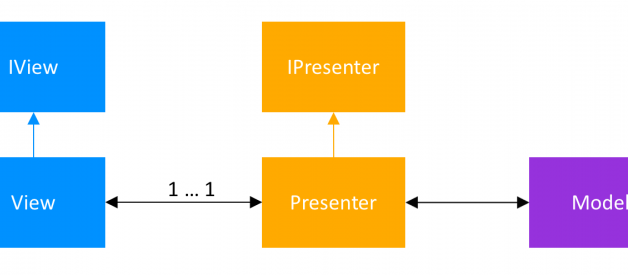 Android Architecture Patterns Part 2:Model-View-Presenter