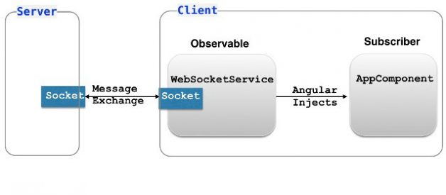 Angular and Observable
