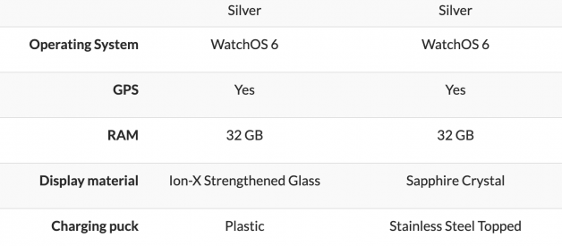 Apple Watch Aluminum VS Stainless Steel — Which is Better? [2020]