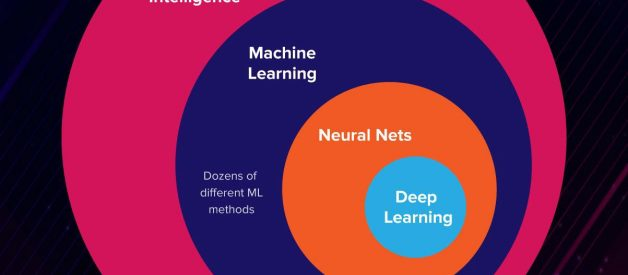 Artificial Intelligence vs. Machine Learning vs. Deep Learning: What's the Difference