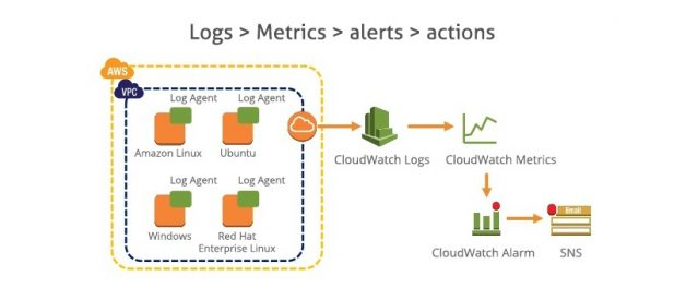 AWS — Difference between CloudWatch and CloudTrail