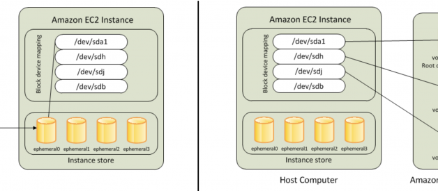 AWS — Difference between EBS and Instance Store