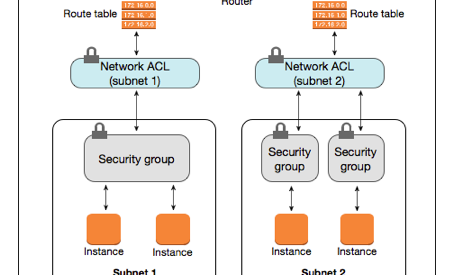 AWS — Difference between Security Groups and Network ACLs