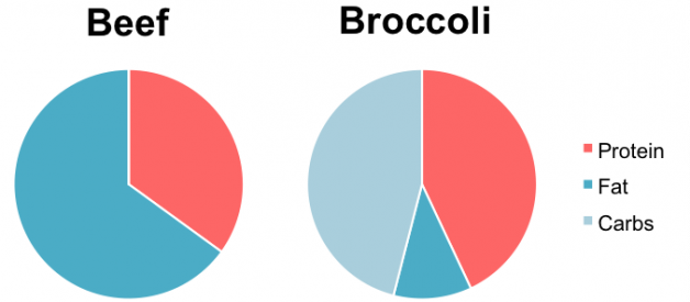 Beef Versus Broccoli: Making an Apples-To-Apples Comparison
