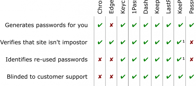 Before You Use a Password Manager