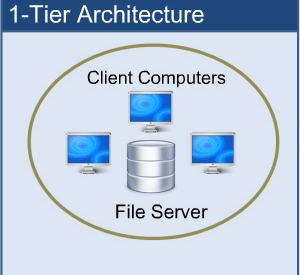 Concepts of Database Architecture