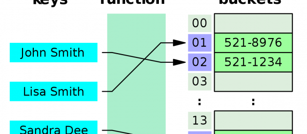 Data Structure: Hash Table & Big O Notation
