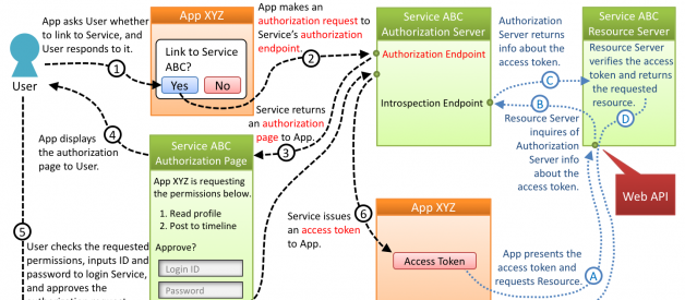 Diagrams And Movies Of All The OAuth 2.0 Flows