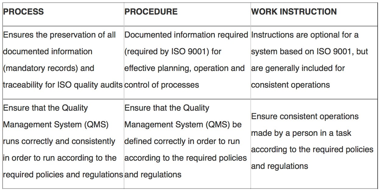 Differences between Processes, Procedures and Work Instructions