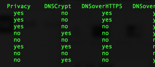 DNS Resolvers Performance compared: CloudFlare x Google x Quad9 x OpenDNS