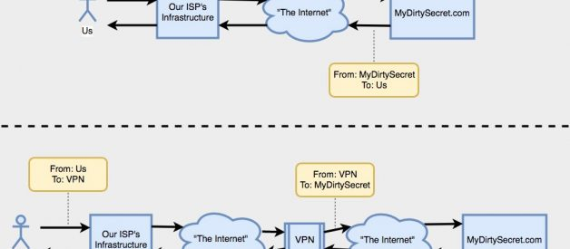 Do VPNs Actually Protect Your Privacy?