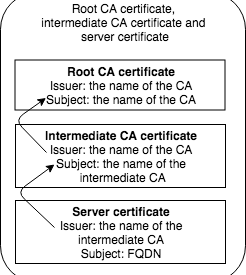 Get your certificate chain right