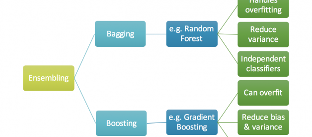 Gradient Boosting from scratch