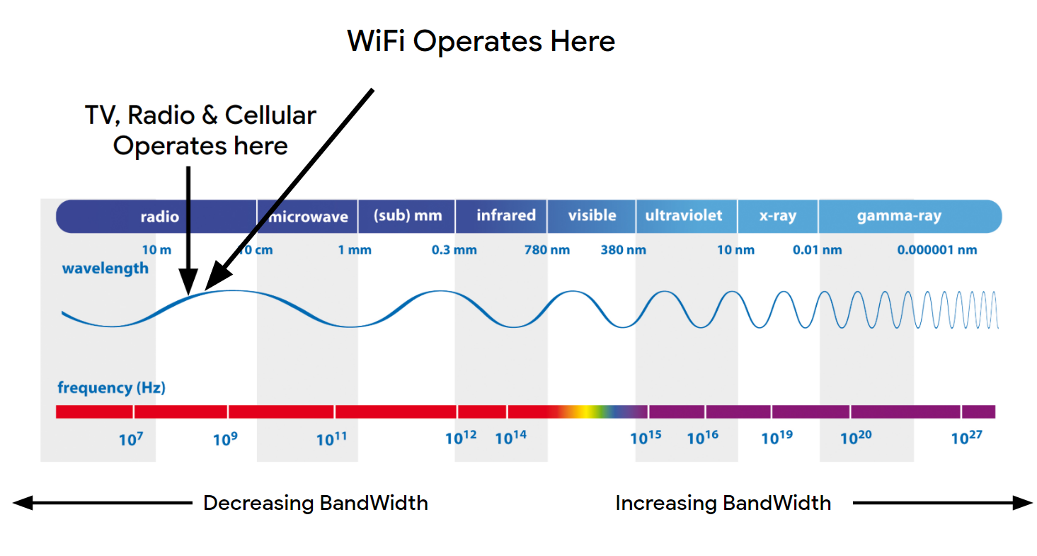 WiFi and cellular data on the electromagnetic spectrum
