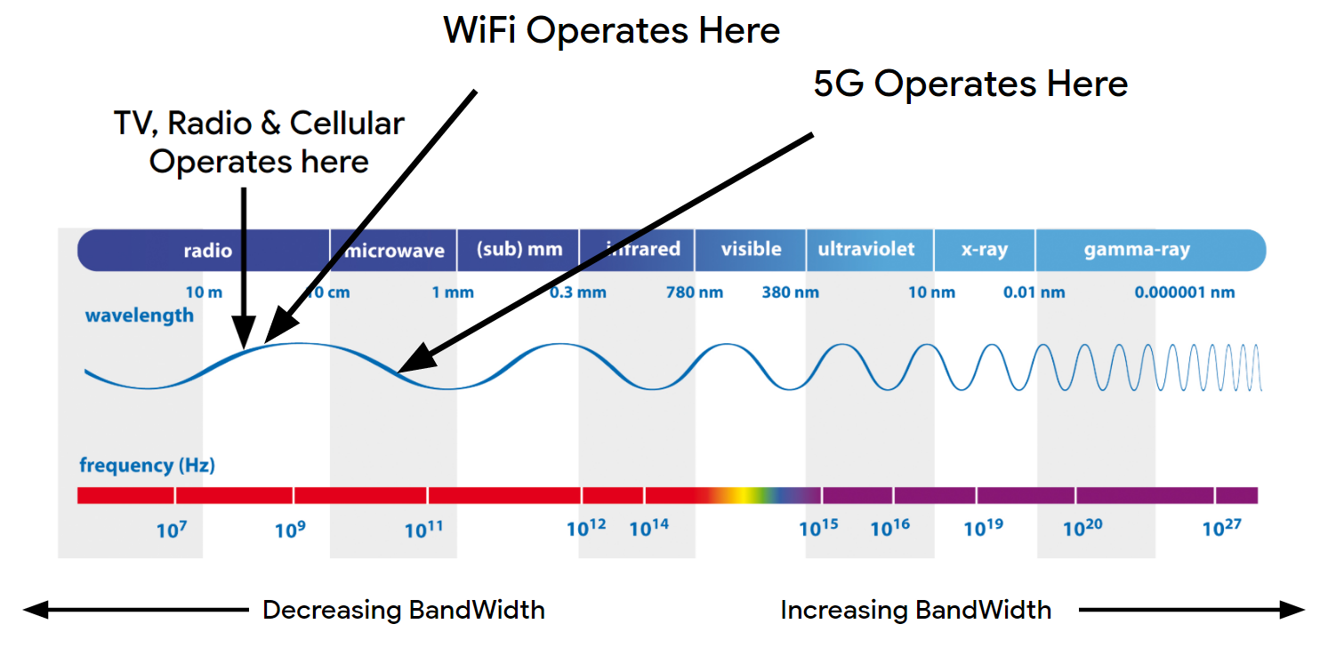 5G on the electromagnetic spectrum