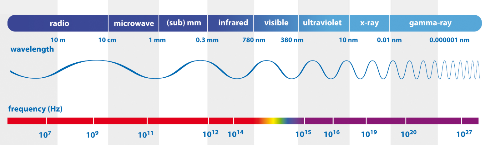 The electromagnetic spectrum and it?s application for cell phone use