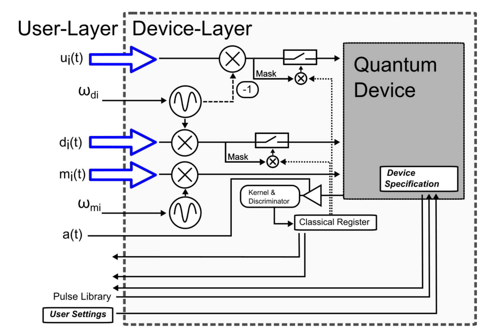 A diagram showing the various inputs and hardware required to connect Qiskit to a quantum device