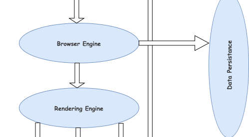 How does web browsers work?