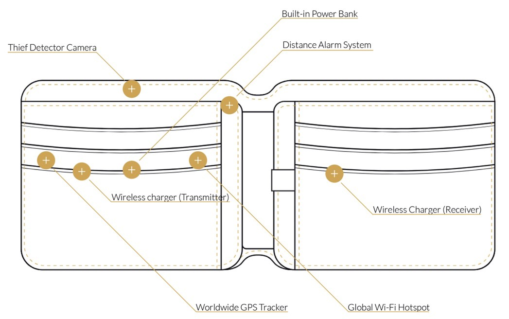Vollterman smart wallet with diagram showing smart features. Smart wallets with GPS tracking.