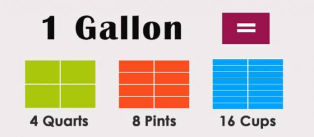 "How Many Ounces In a Gallon? "" All You Need To Know"