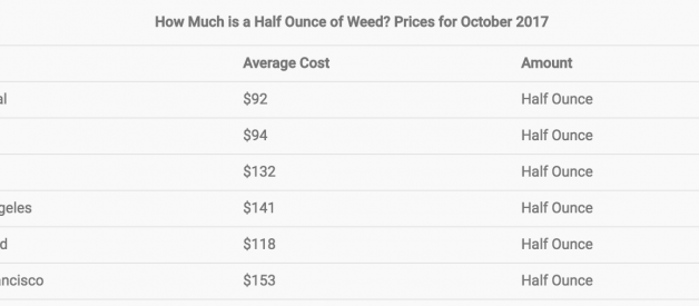How much is a half ounce of weed? Prices for October 2017
