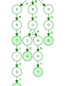 How to build a Trie Tree in Java