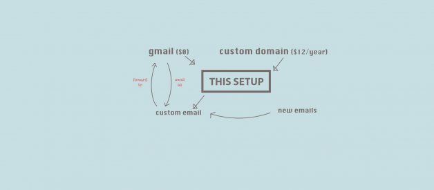 How to hook up a custom domain email to your free Gmail account