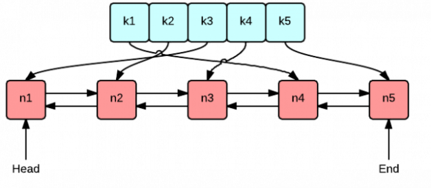 How to implement LRU cache using HashMap and Doubly Linked List