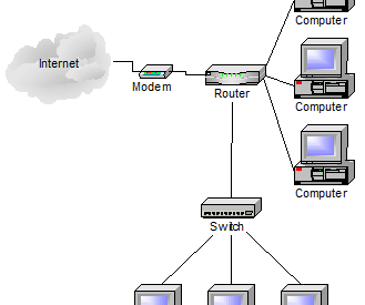 How To Set Up Your Home Network