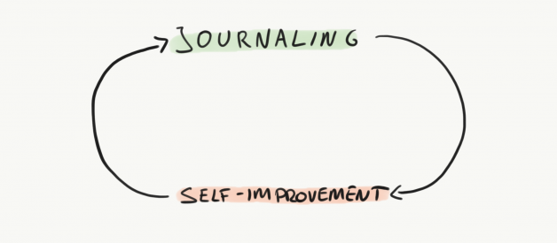 How To Start A Daily Journaling Habit (And What To Write About)