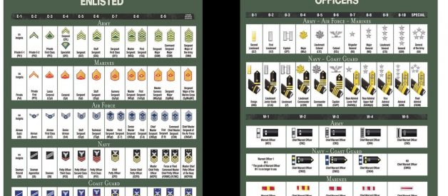 How To Understand US Military Rank Structure