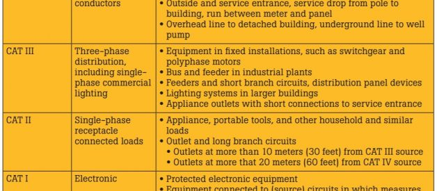 How to Use A Multimeter Safely?