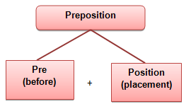 How to Use Preposition in English Grammar (On, At, In, Of, For)