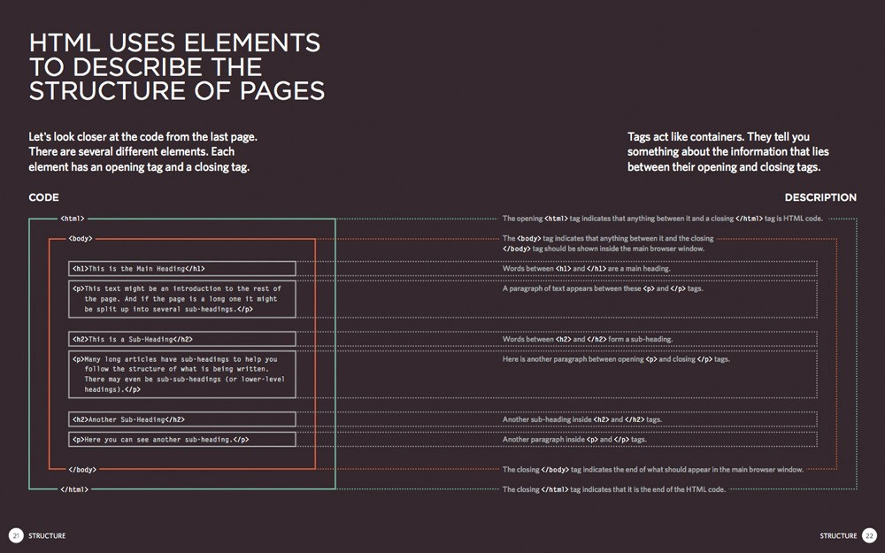 A page from the book which explains how HTML uses elements to describe the page structure