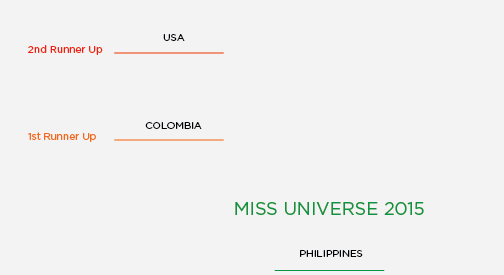 It's Not Steve's Fault — Miss Universe Card Redesign