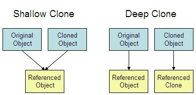 JavaScript Deep copy for array and object
