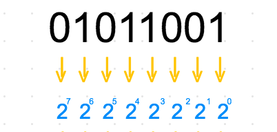 Learn How to Read Binary in 5 minutes