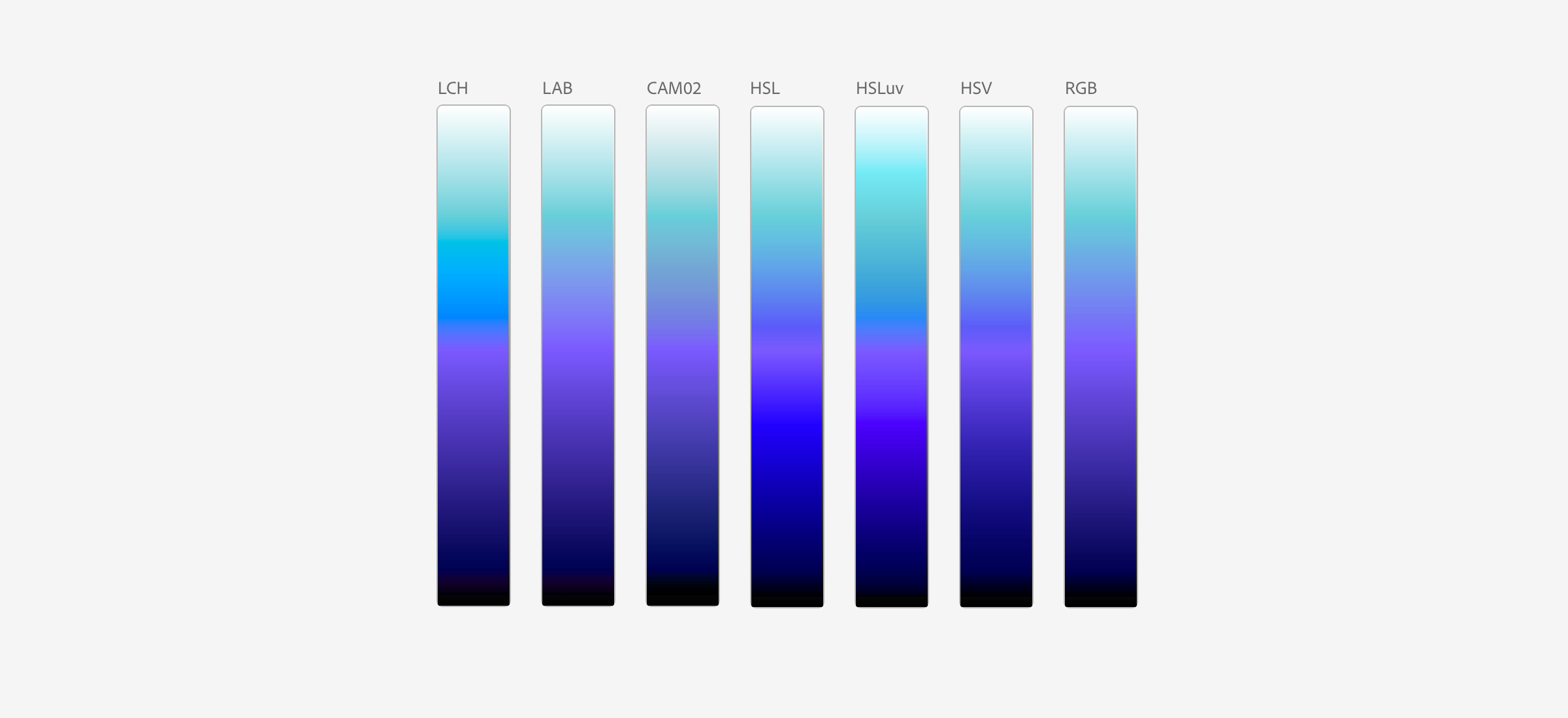 Example illustrating gradients generated by various color space interpolations. Gradients have unique appearances.