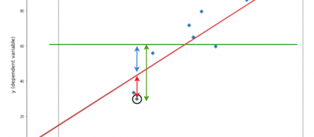 Looking at R-Squared